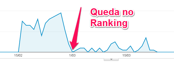Queda no ranking do Analytics